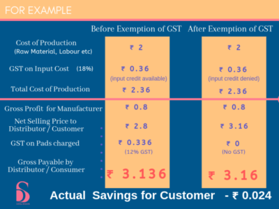Cost Chart Saral Designs