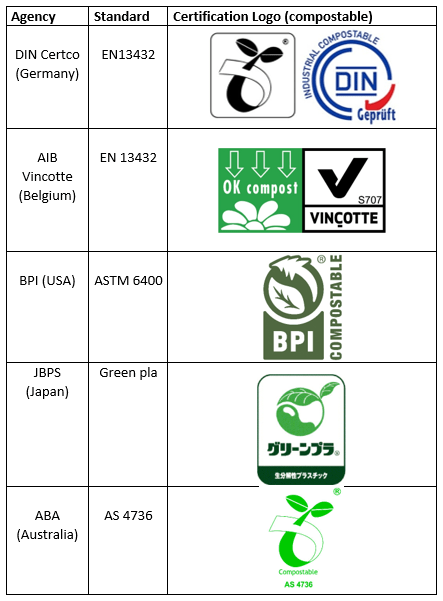 Compostable certification agencies