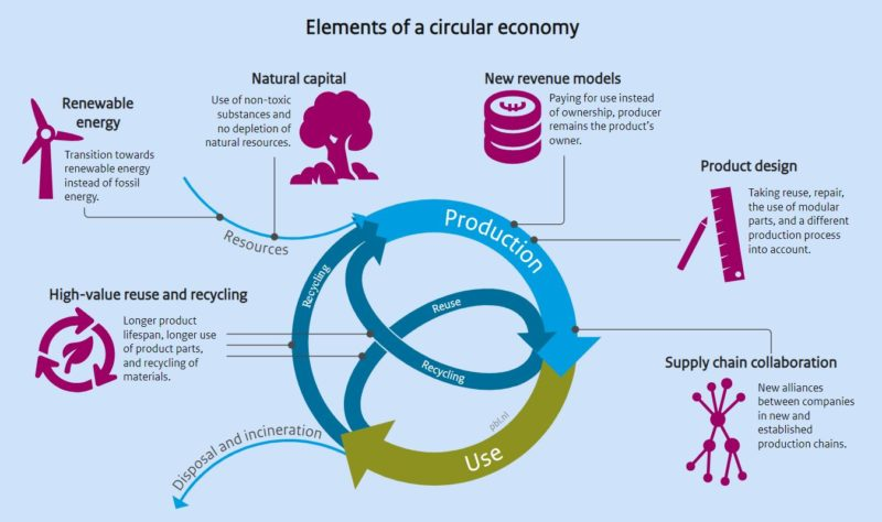 English-PBL-Elements-of-Circular-Economy